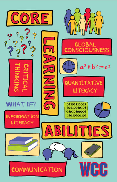 1 of 3 poster designs for the Whatcom Community College's 5 Core Learning Abilities. The poster has a light aqua background and lists the 5 abilities with hand-drawn icons such as a group of people, equations, pie chart, books, smartphone, and people talking.